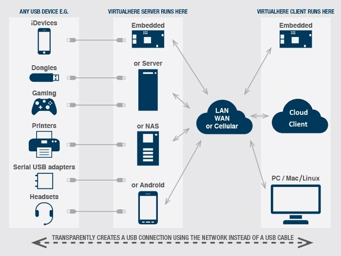 VirtualHere-Diagram